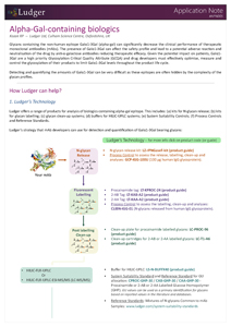 Application Note - Alpha-Gal-containing biologics